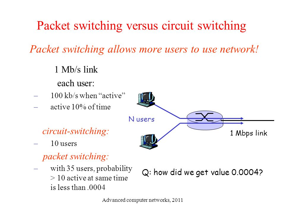 packet switching vs circuit switching Packet switching can be used as an alternate to circuit switching in the packet switched networks, data is sent in discrete units that have variable length they are called as packets.
