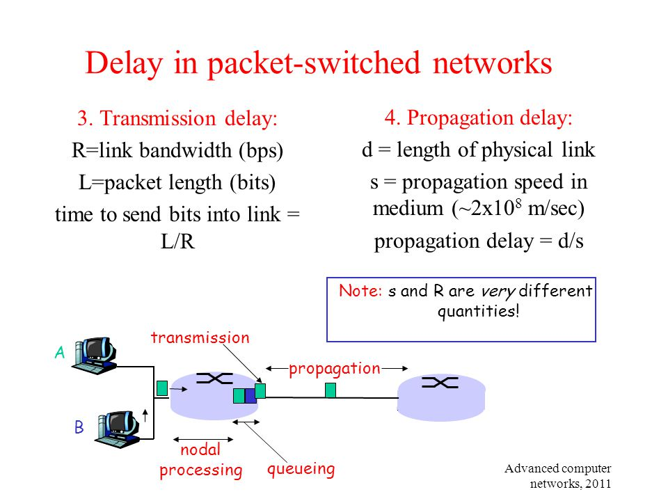 Delay in packet-switched networks
