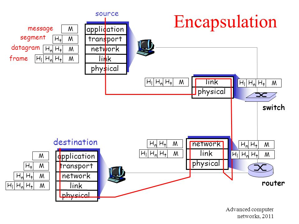 Encapsulation destination source application transport network link