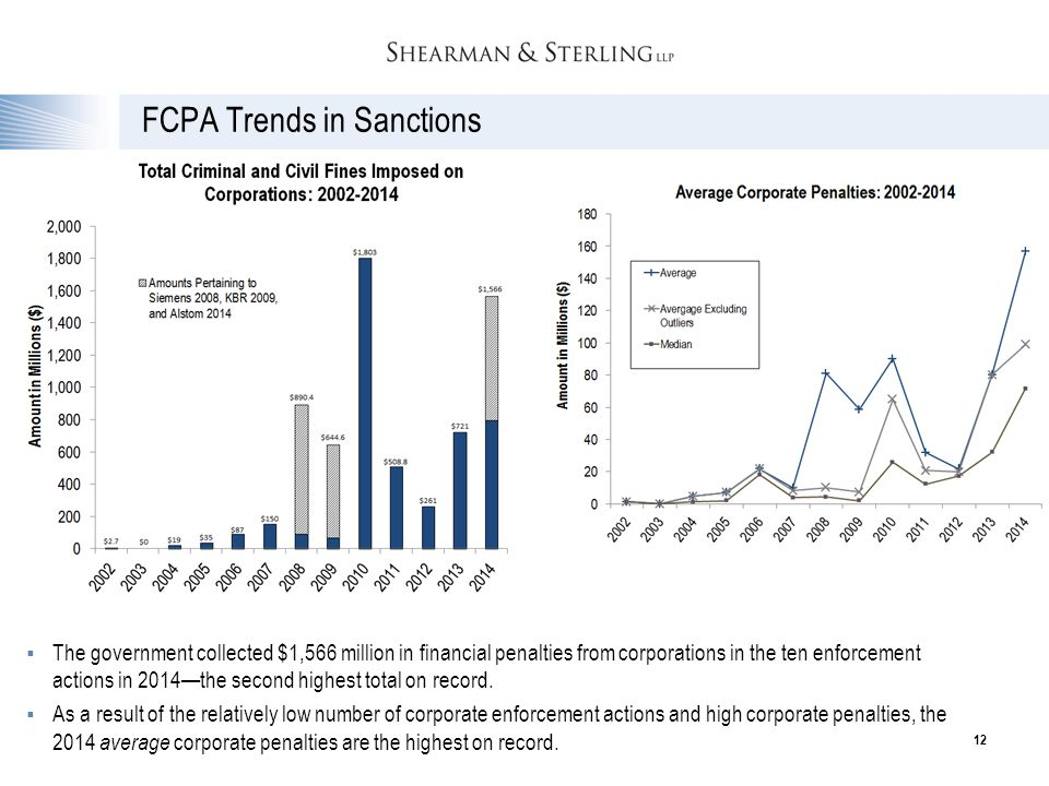 FCPA Trends in Sanctions