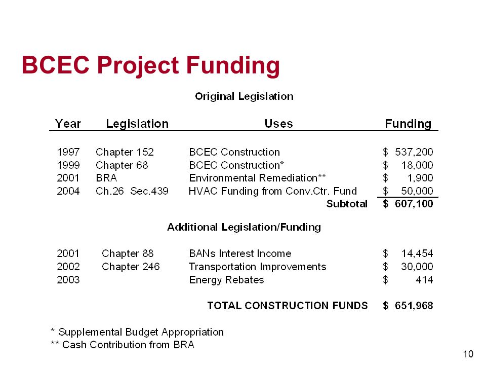 BCEC Project Funding 10