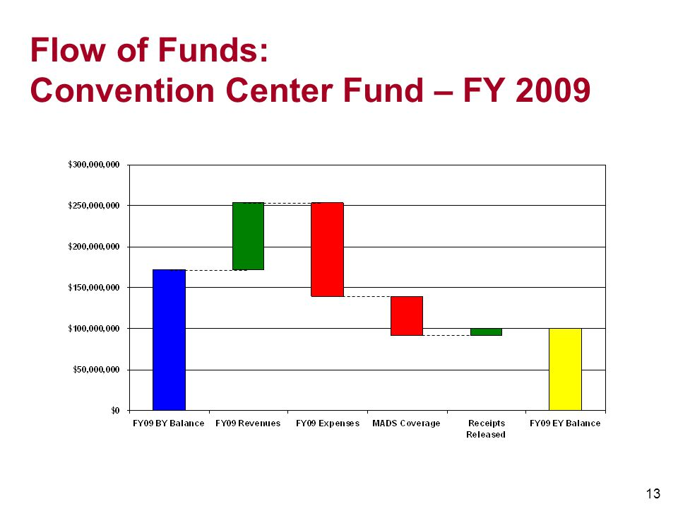 Flow of Funds: Convention Center Fund – FY 2009