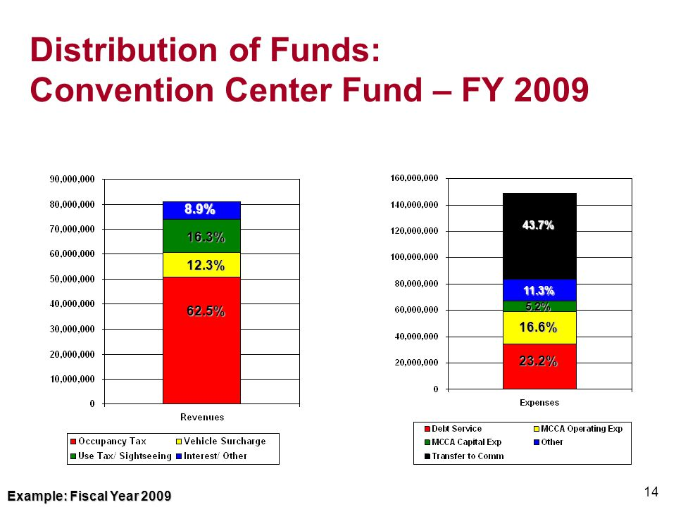 Distribution of Funds: Convention Center Fund – FY 2009