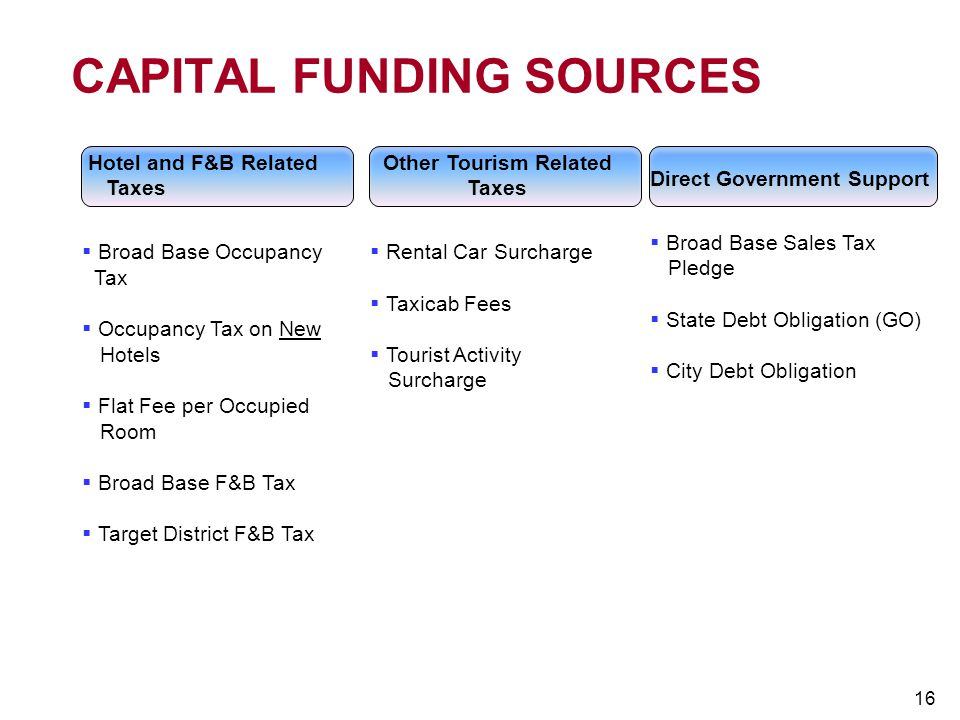 CAPITAL FUNDING SOURCES
