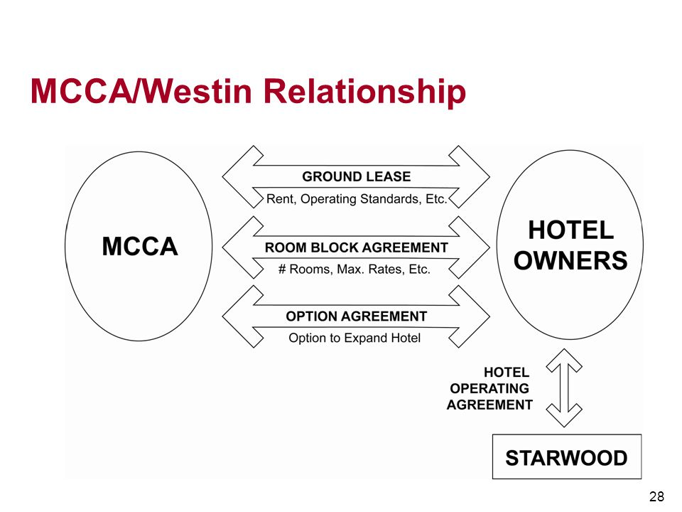 MCCA/Westin Relationship