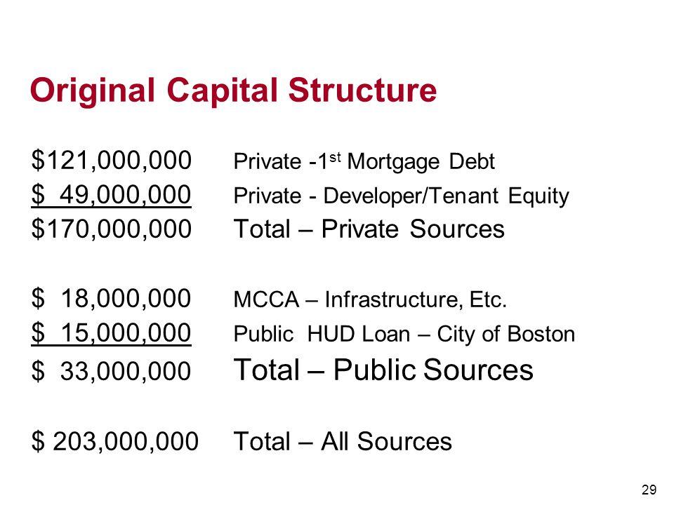 Original Capital Structure