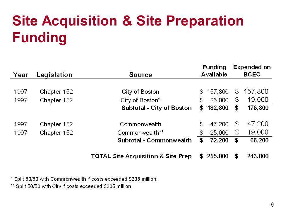 Site Acquisition & Site Preparation Funding