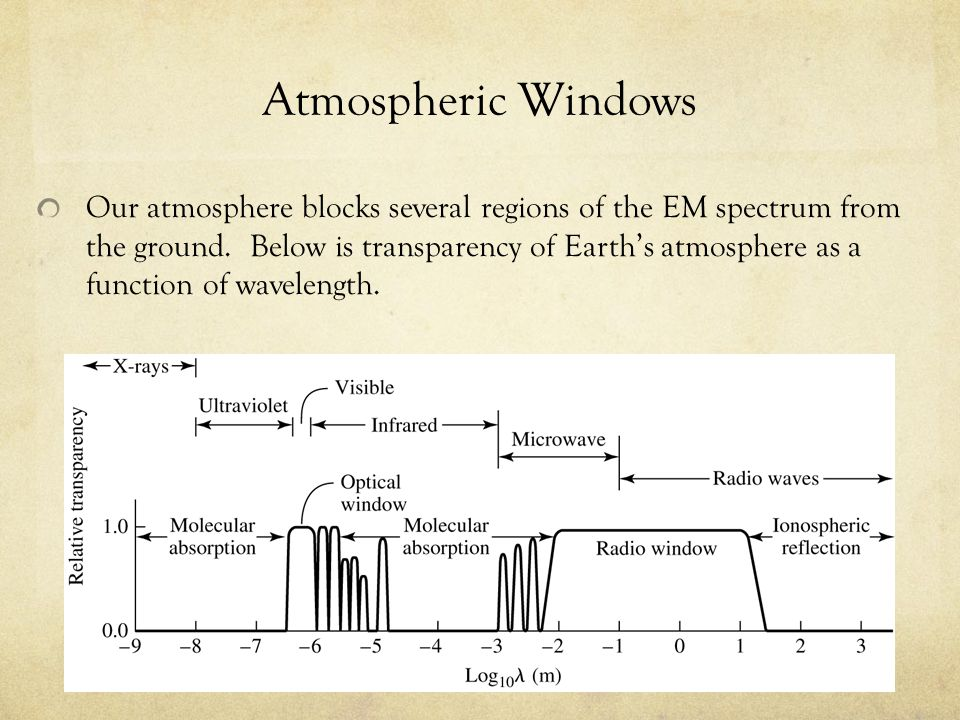 Atmospheric Windows