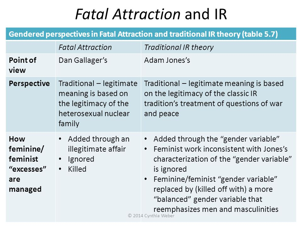 Fatal Attraction and IR