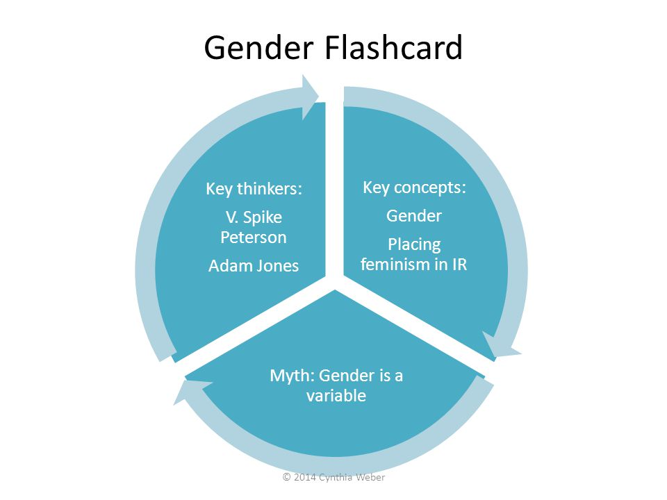 Myth: Gender is a variable