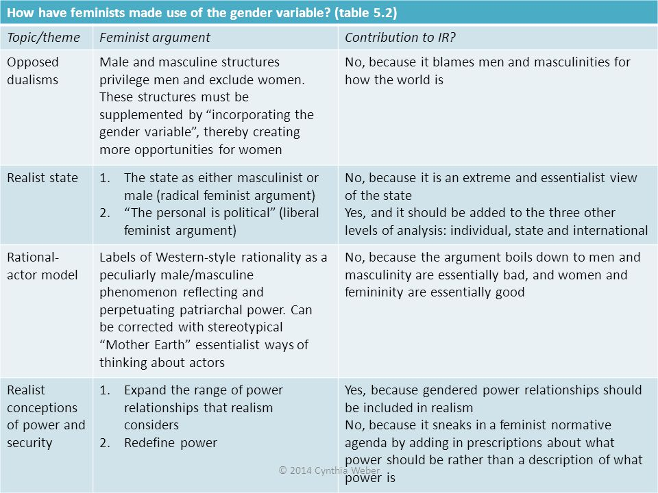 How have feminists made use of the gender variable (table 5.2)