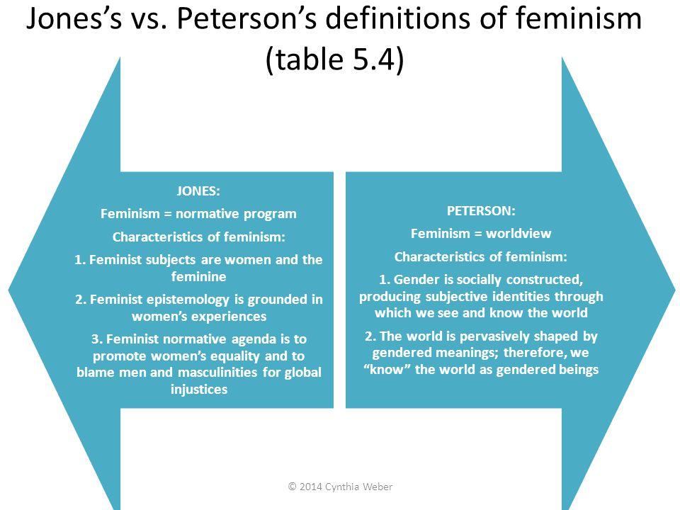 Jones's vs. Peterson's definitions of feminism (table 5.4)