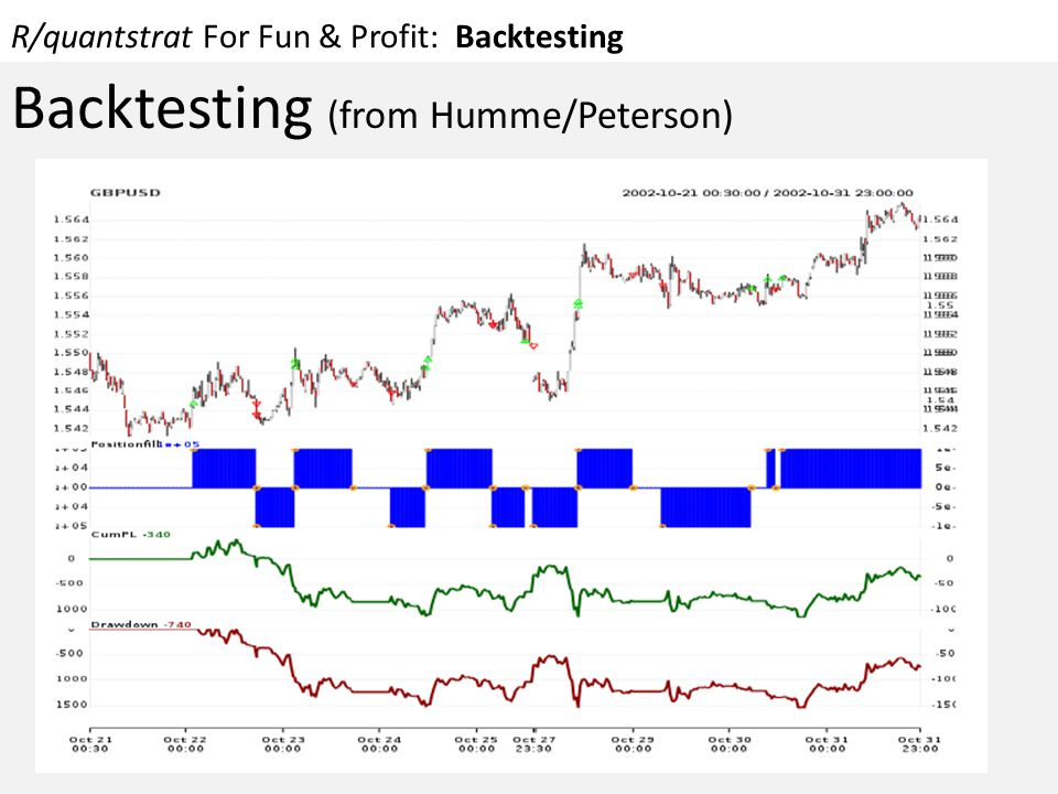 R/quantstrat For Fun & Profit: Backtesting