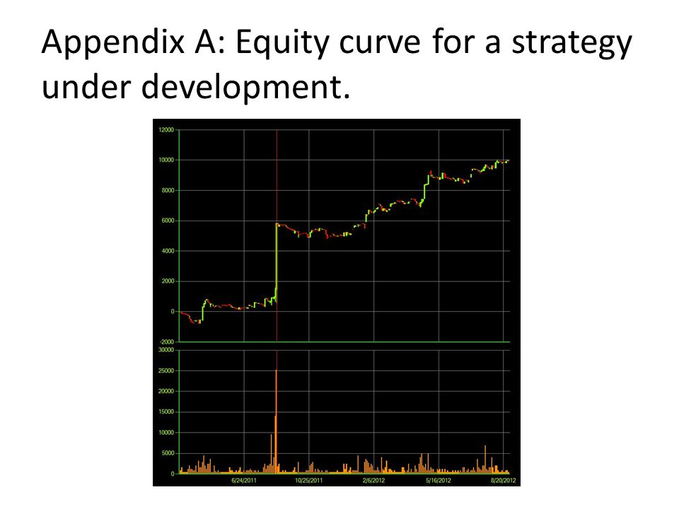 Appendix A: Equity curve for a strategy under development.