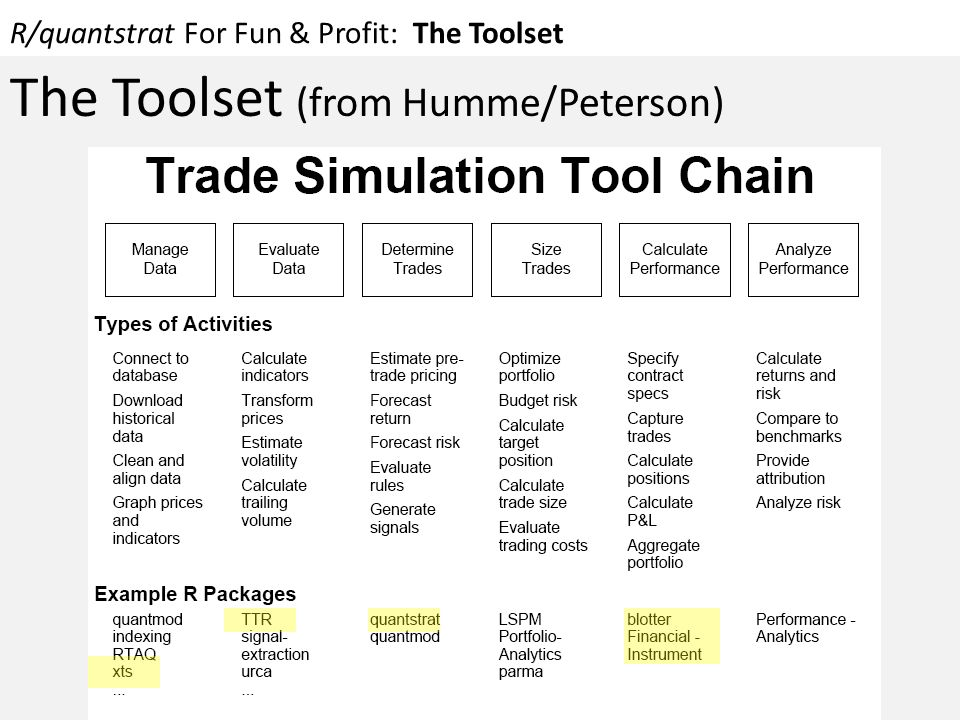 R/quantstrat For Fun & Profit: The Toolset