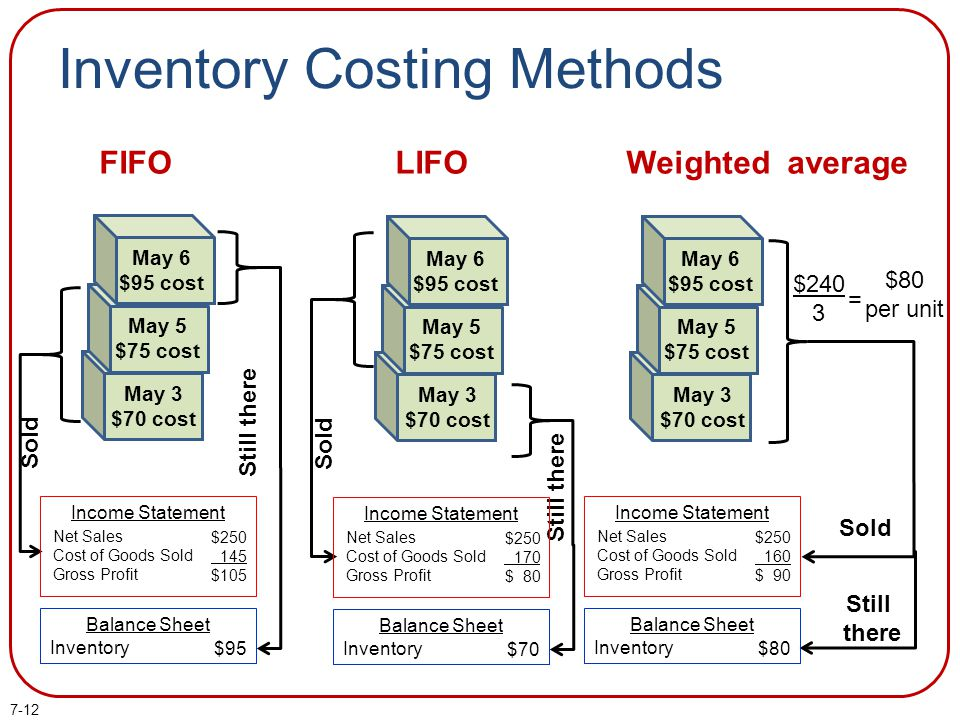 inventory costing methods Effects of choosing different inventory methods in the video, we saw how the cost of goods sold, inventory cost, and gross margin for each of the four basic costing.