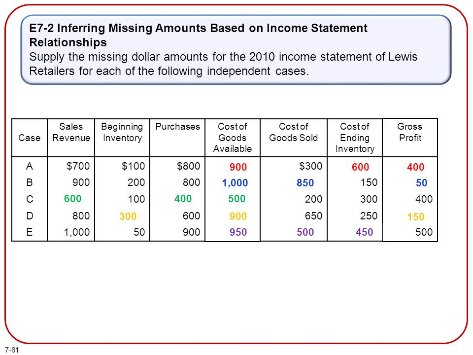 E7-2 Inferring Missing Amounts Based on Income Statement Relationships
