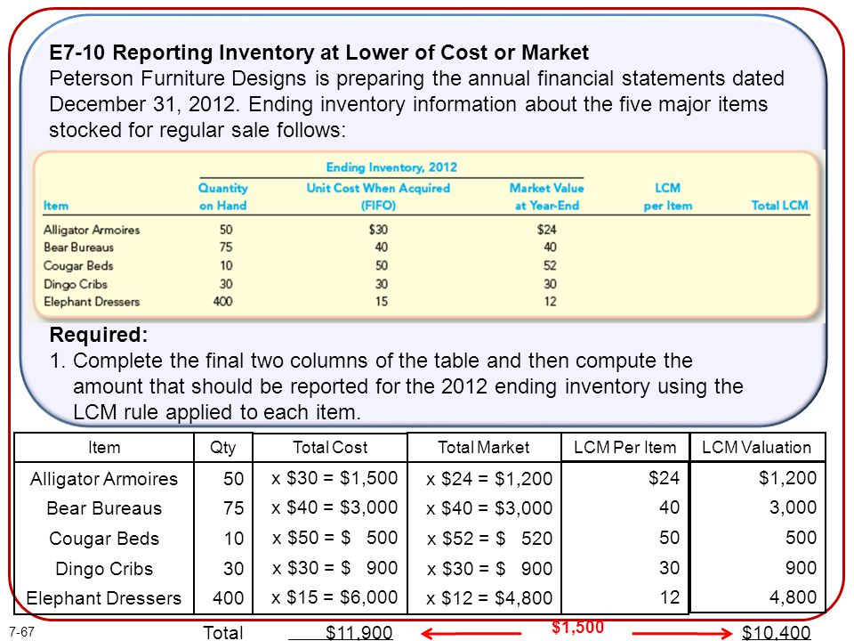 E7-10 Reporting Inventory at Lower of Cost or Market