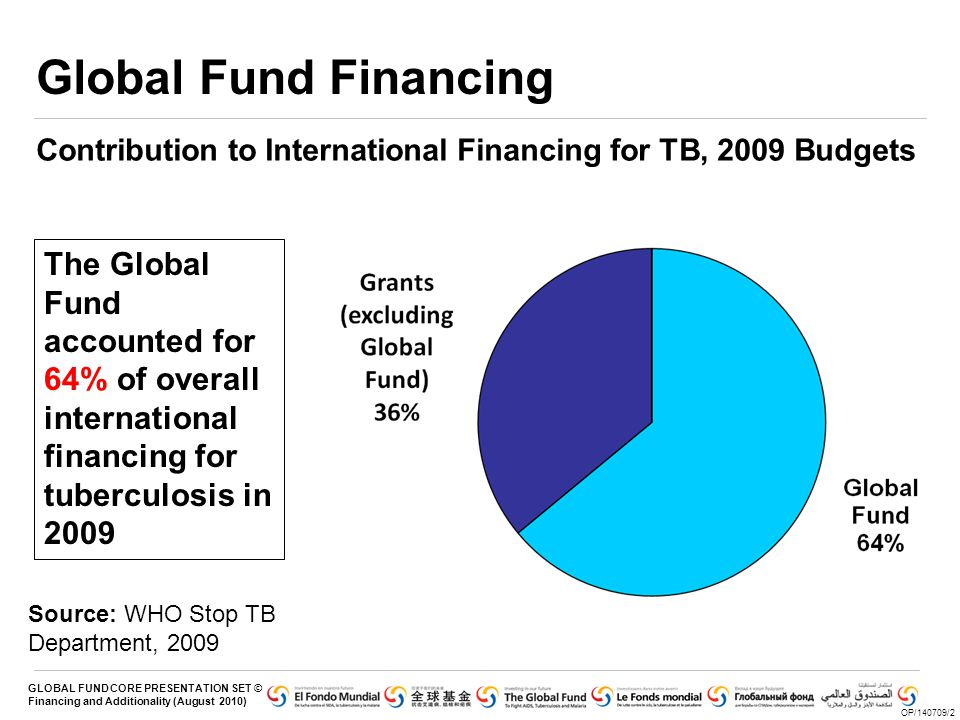 Global Fund Financing Contribution to International Financing for TB, 2009 Budgets.