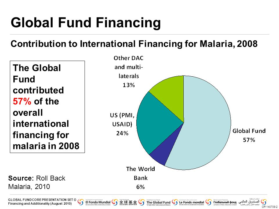 Global Fund Financing Contribution to International Financing for Malaria, 2008.