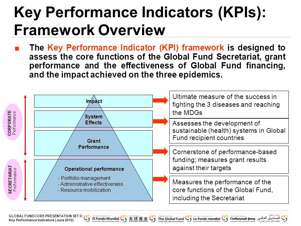 Key Performance Indicators (KPIs): Framework Overview