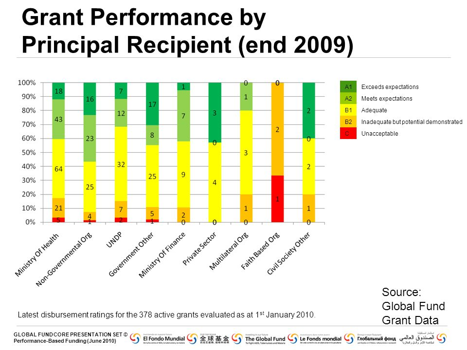 Grant Performance by Principal Recipient (end 2009)
