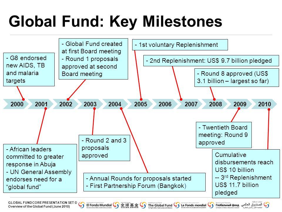 Global Fund: Key Milestones