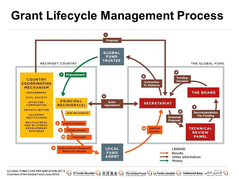 Grant Lifecycle Management Process
