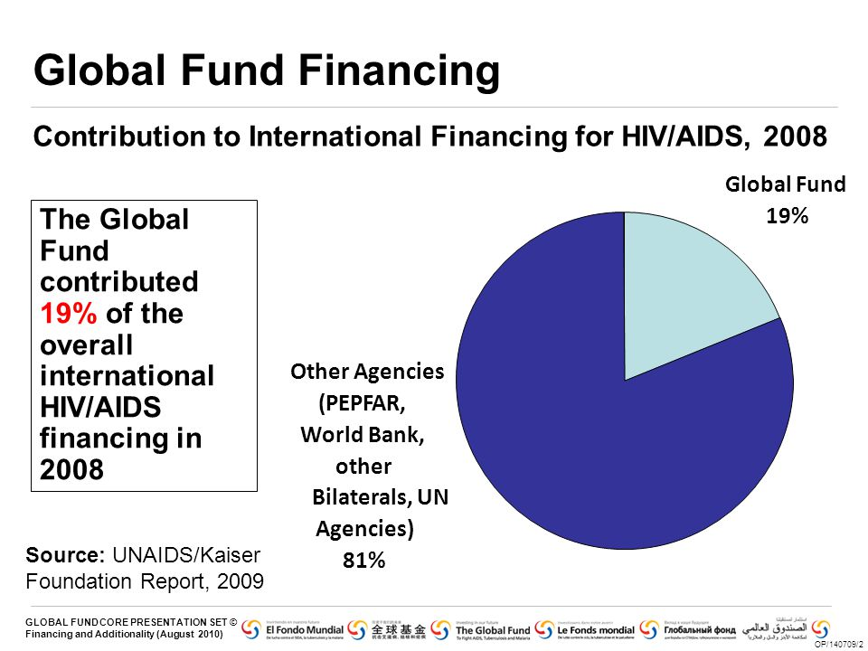 Global Fund Financing Contribution to International Financing for HIV/AIDS, 2008. Global Fund.