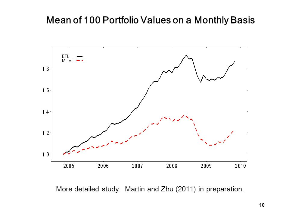 Mean of 100 Portfolio Values on a Monthly Basis