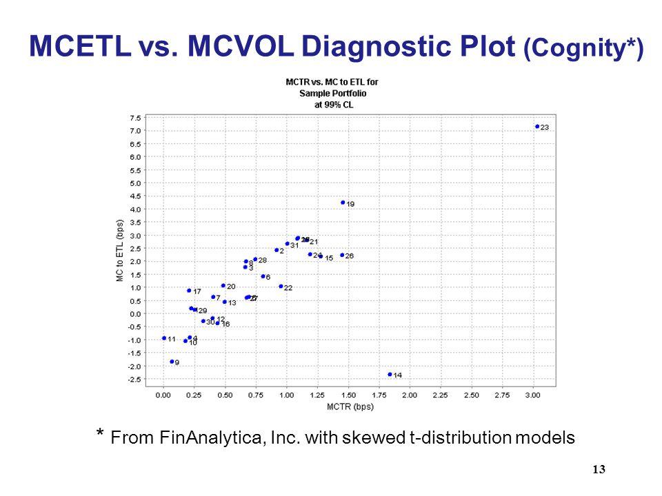 MCETL vs. MCVOL Diagnostic Plot (Cognity*)