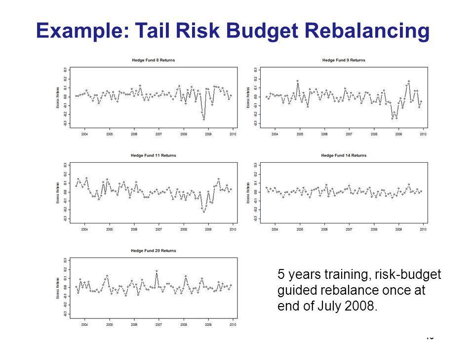 Example: Tail Risk Budget Rebalancing