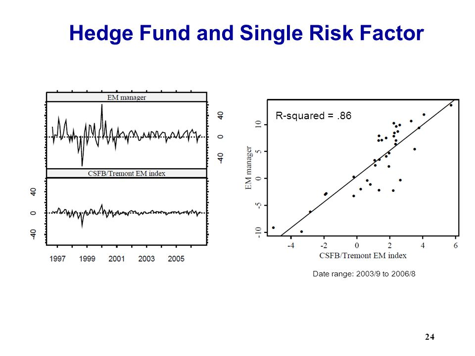 Hedge Fund and Single Risk Factor
