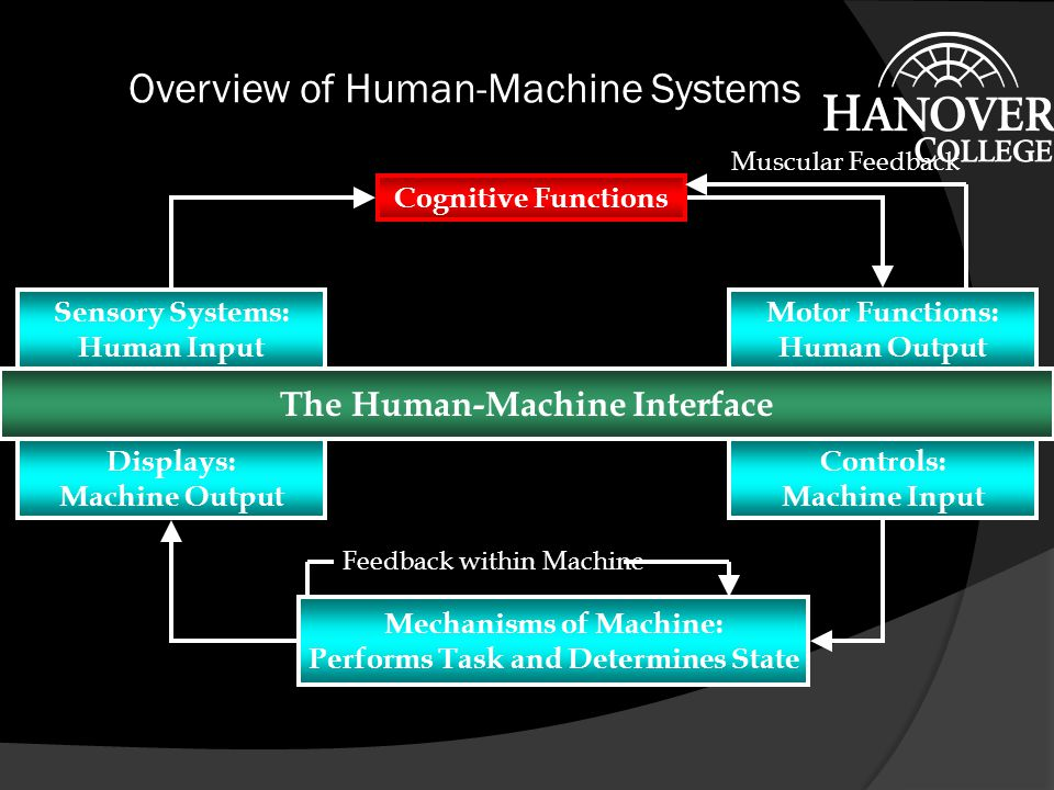 Overview of Human-Machine Systems