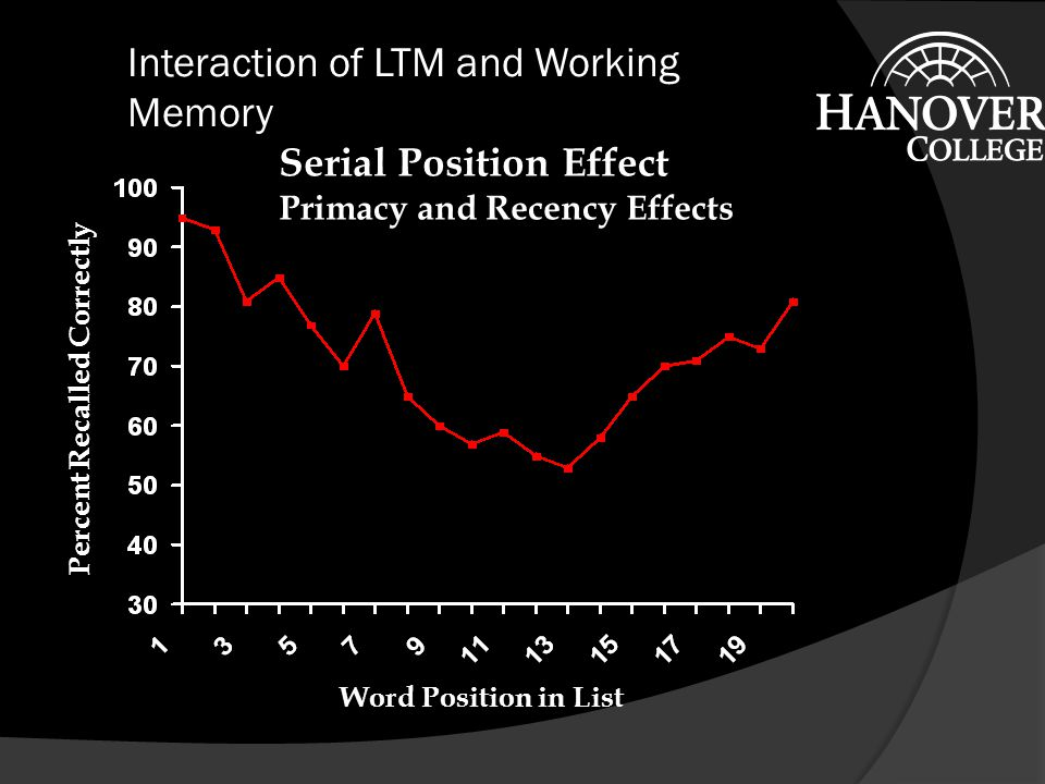 Interaction of LTM and Working Memory