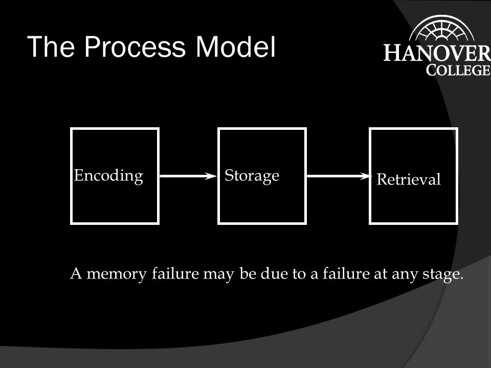 The Process Model Encoding Storage Retrieval