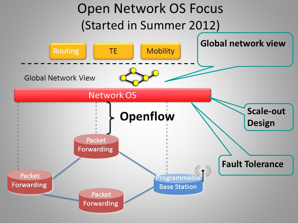 Open Network OS Focus (Started in Summer 2012)