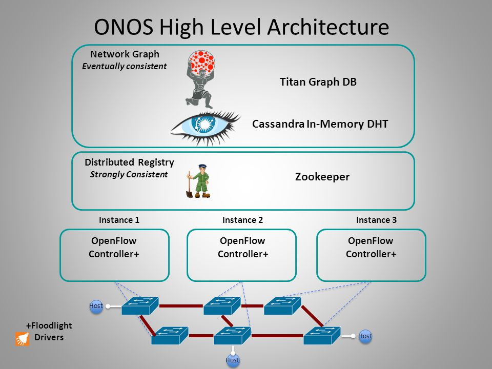 ONOS High Level Architecture
