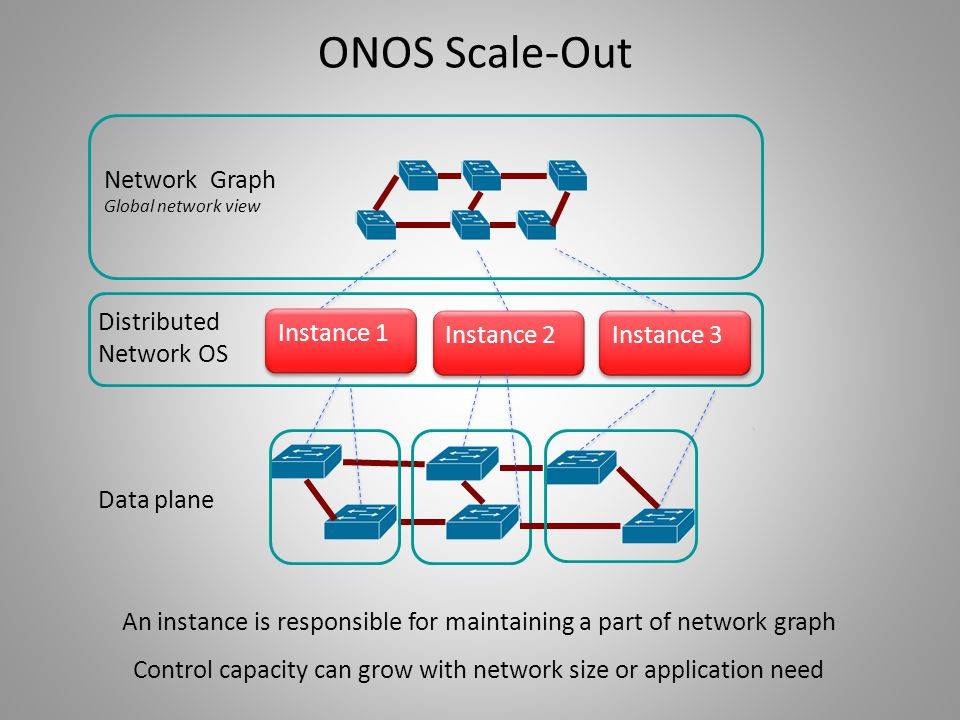 ONOS Scale-Out Network Graph Distributed Network OS Instance 1