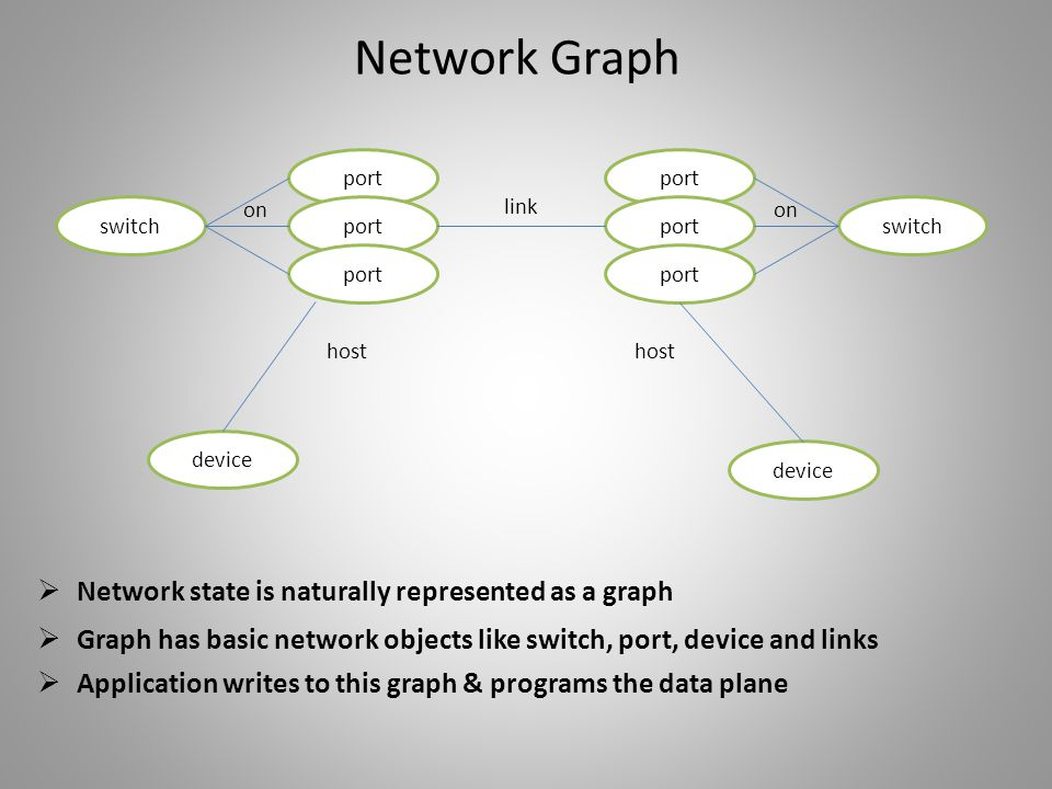 Network Graph Network state is naturally represented as a graph