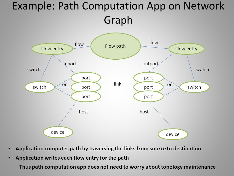 Example: Path Computation App on Network Graph
