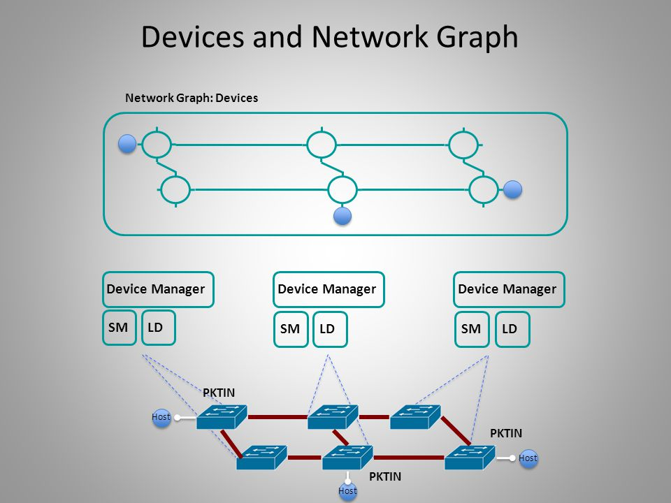 Devices and Network Graph