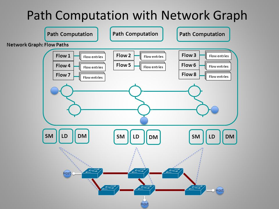 Path Computation with Network Graph