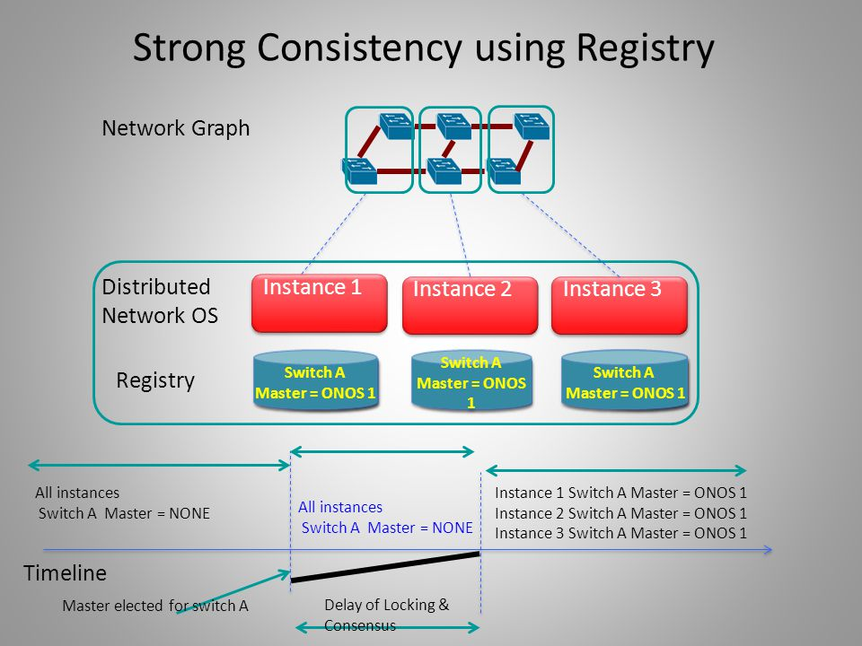 Strong Consistency using Registry