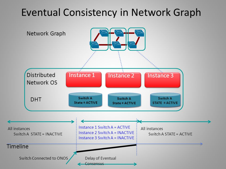 Eventual Consistency in Network Graph