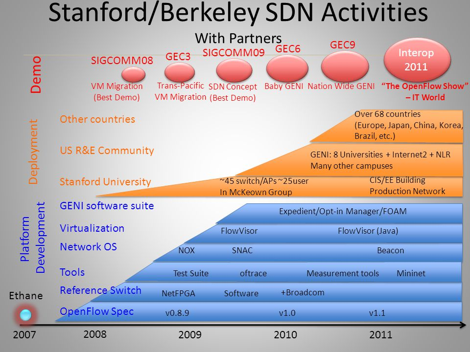 Stanford/Berkeley SDN Activities With Partners