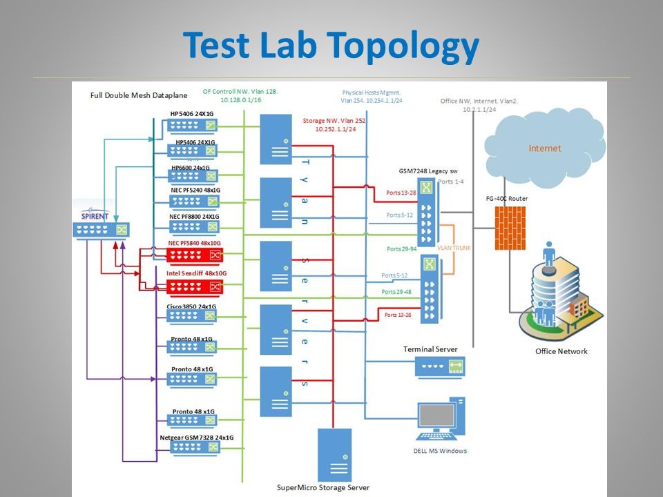 Test Lab Topology