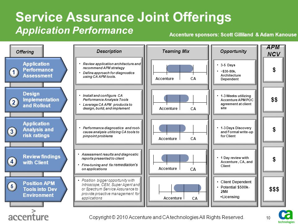 Service Assurance Joint Offerings Application Performance