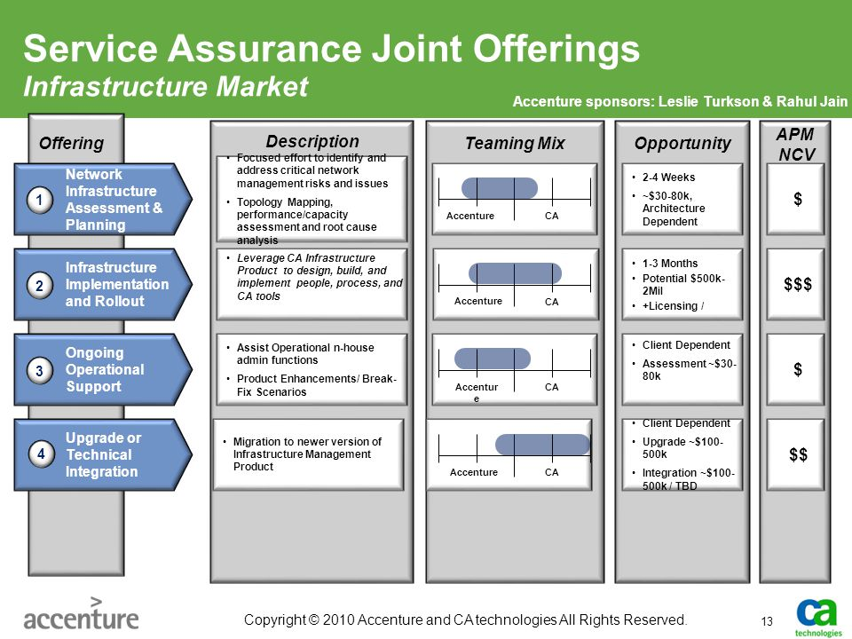 Service Assurance Joint Offerings Infrastructure Market