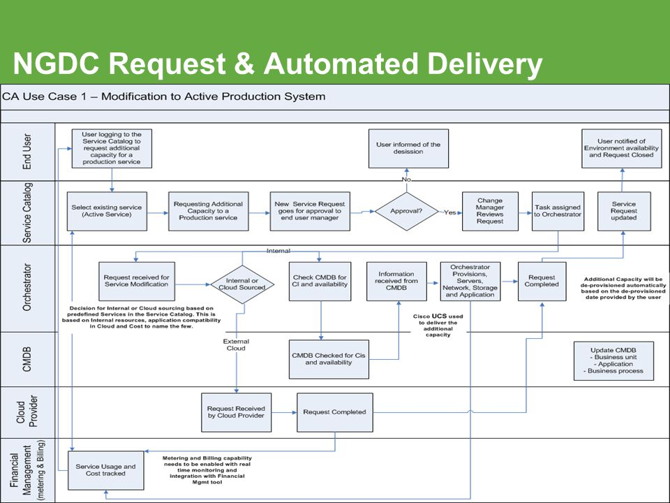 NGDC Request & Automated Delivery